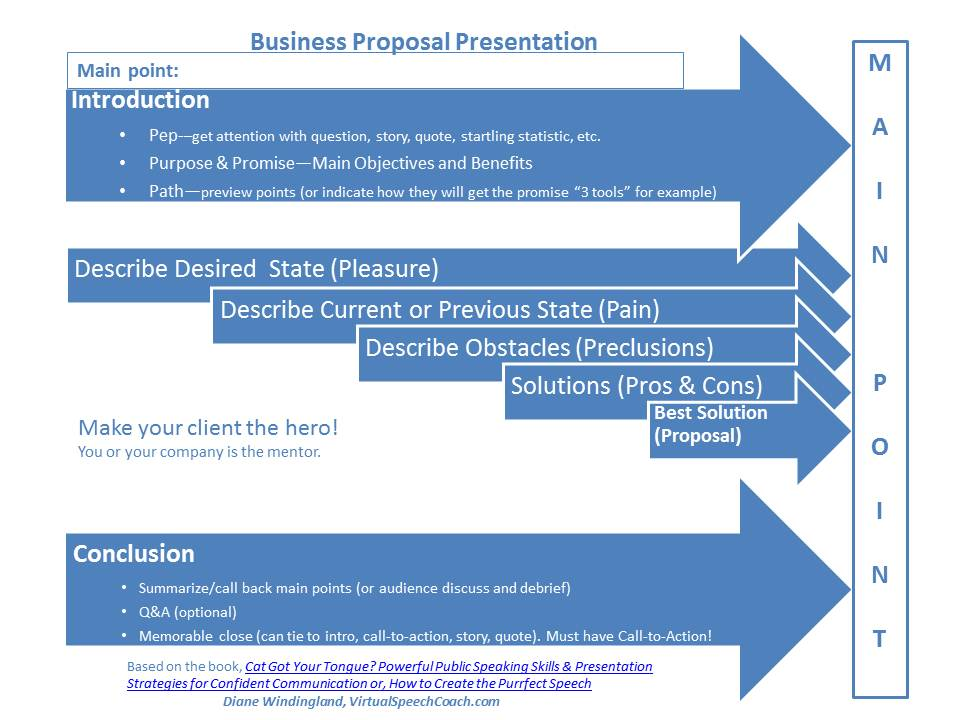 How To Structure Your Business Proposal Presentations  Virtual