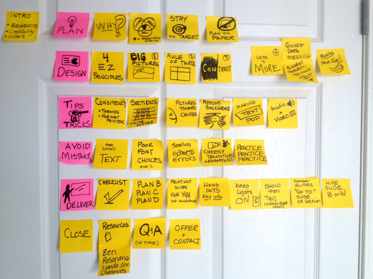 post it notes to powerpoint planning powerful presentations