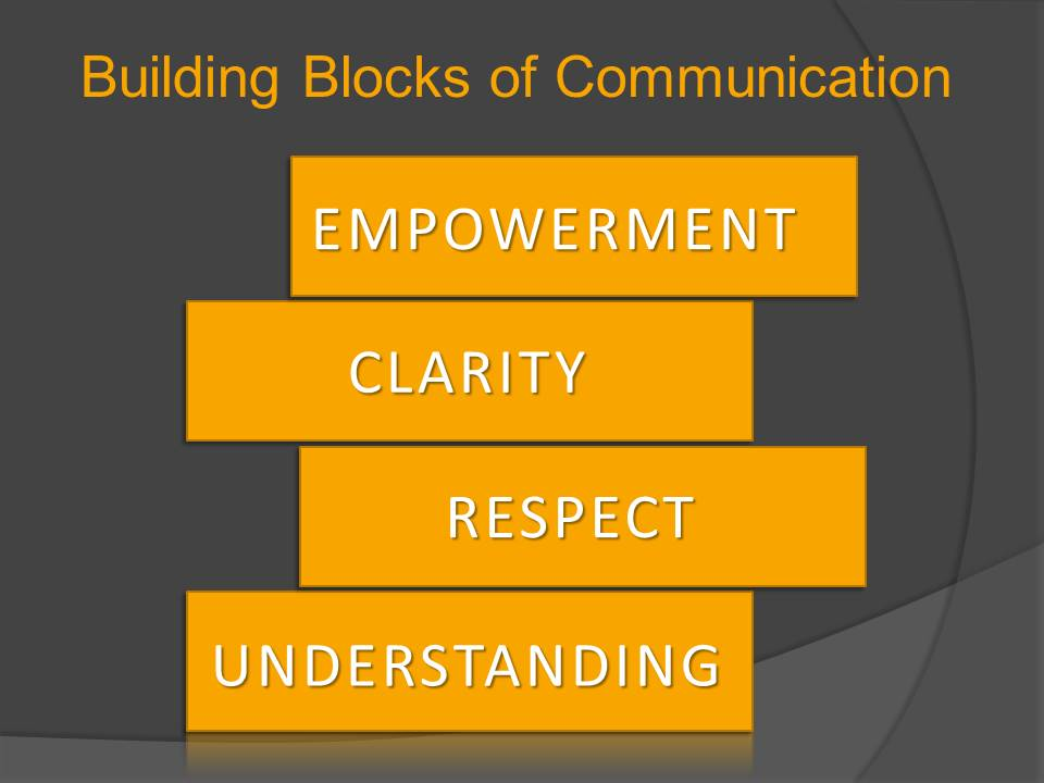 Building blocks of communication